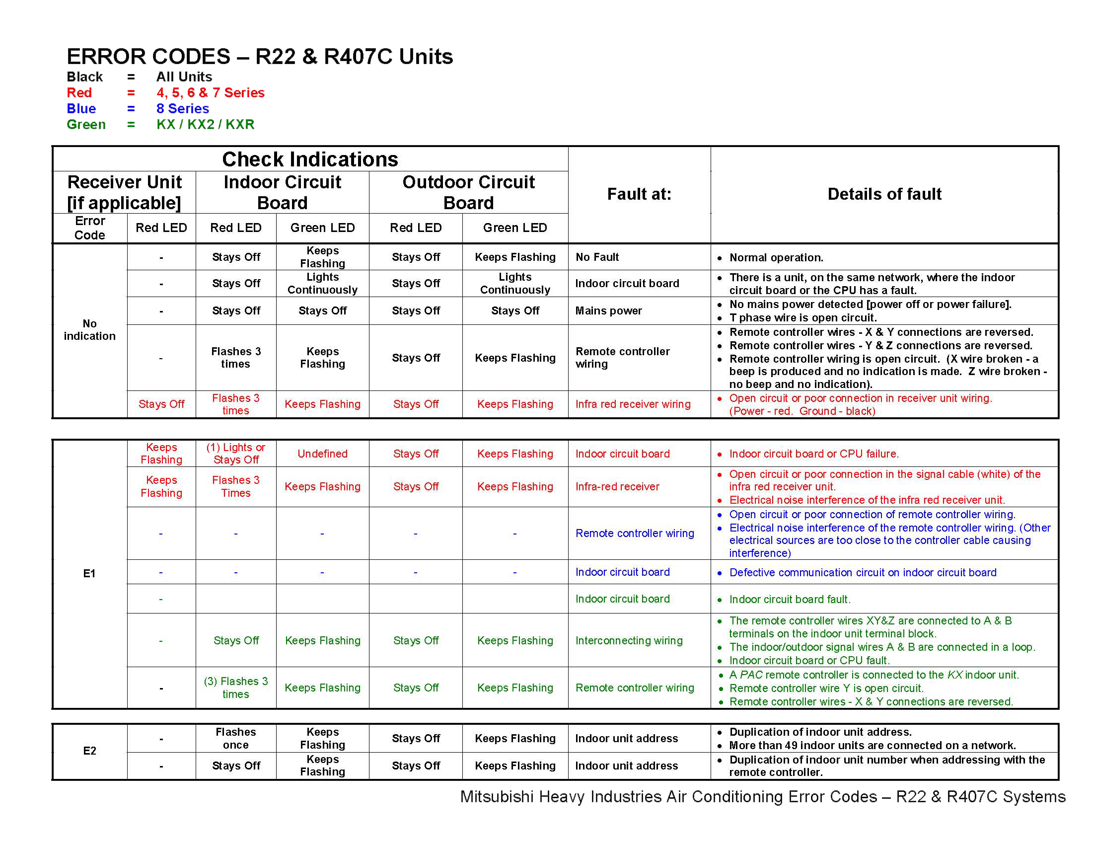Mitsubishi Heavy EEROR CODE TABLE